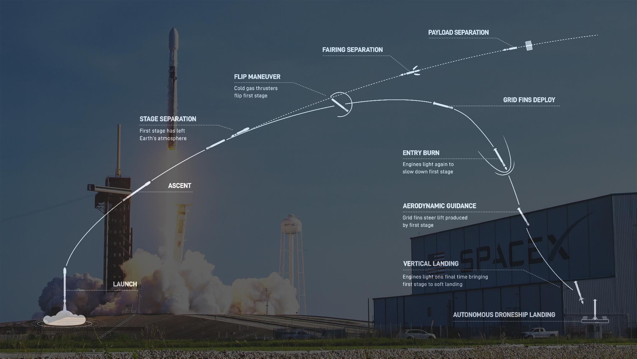 Falcon 9 flygmönster