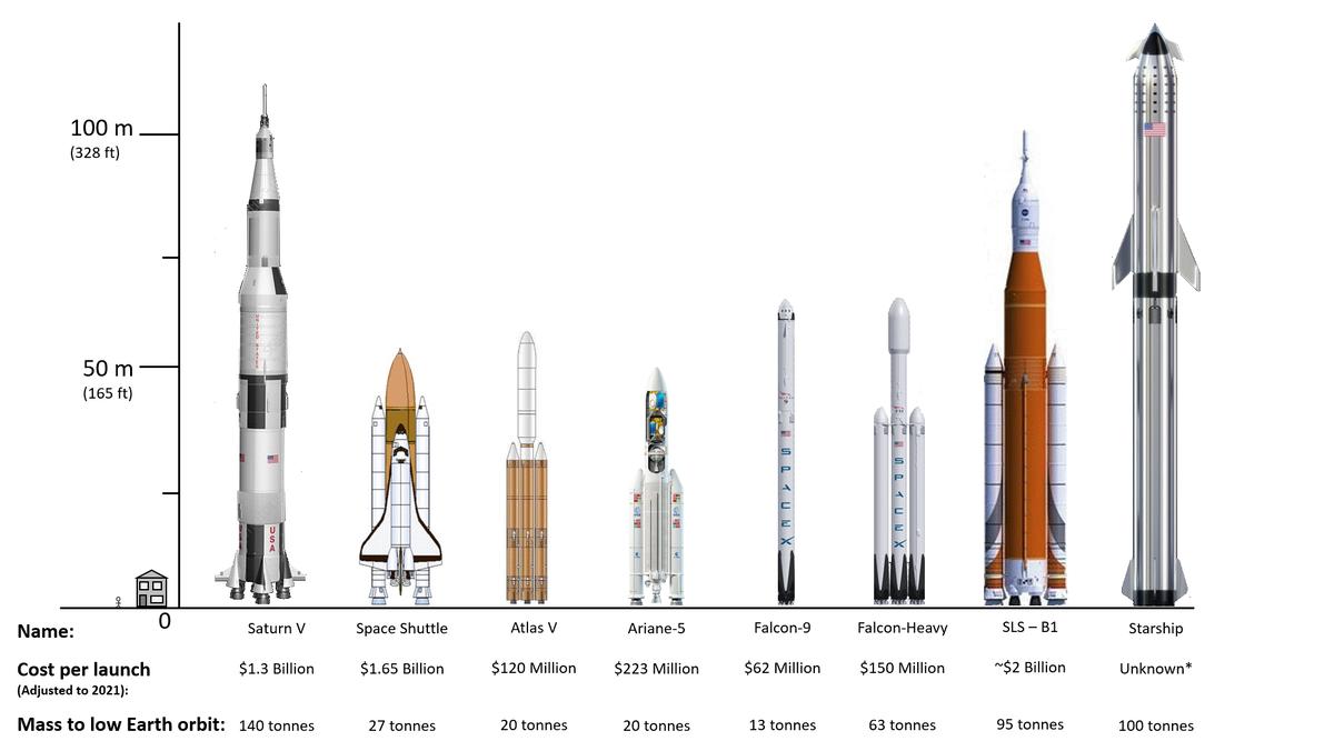 Jämförelser av raketer