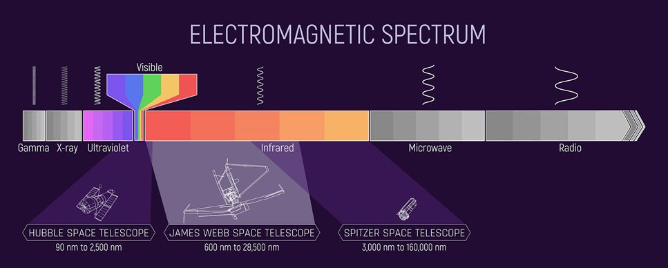 Det elektromagnetiska spectrumet