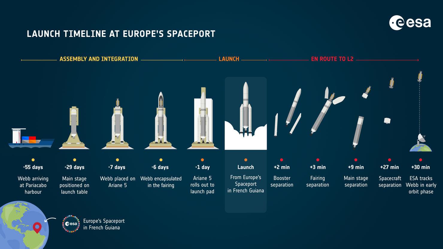 Infografik Webb